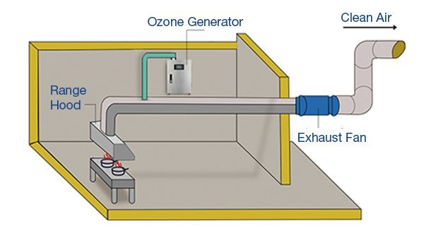 Ozone generator without esp